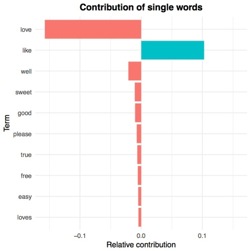 relative_contribution