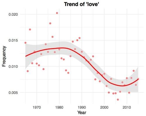trend_love.jpg